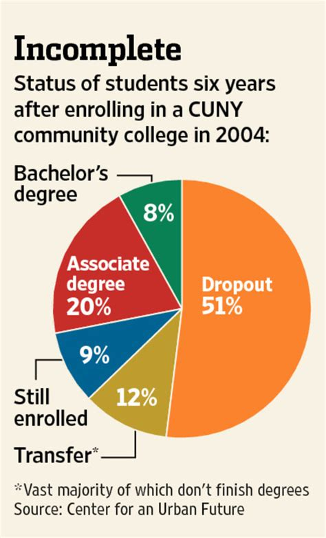 how to dropout of college most 2 year students quit wsj