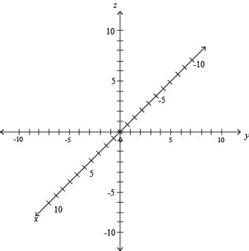 linear sketch pattern y axis graphing linear equations in three dimensions