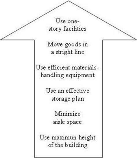 warehouse layout design principles iwan karnedi warehousing management