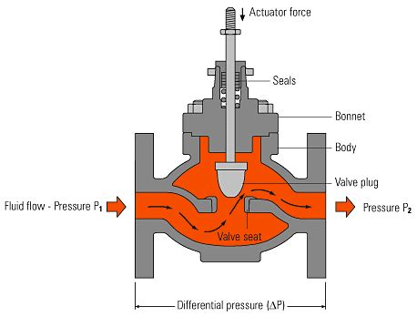 Wedges Rin 777 what is a port guided globe valve quora