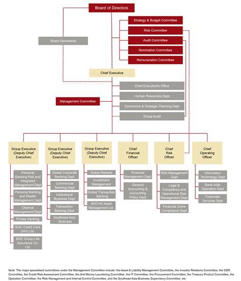 bank of china structure organisation chart about us bank of china hong kong