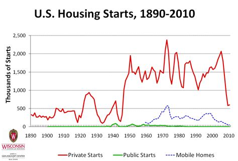 housing starts data chart s of the week housing starts redux