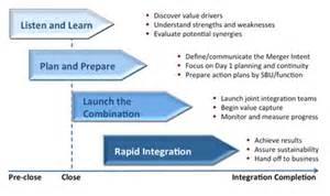 post merger integration plan template post merger integration methods plans