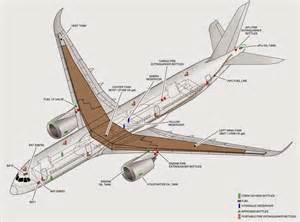 Fuel System Boeing 787 A350 Xwb News How Much Fuel Can The A350 Hold