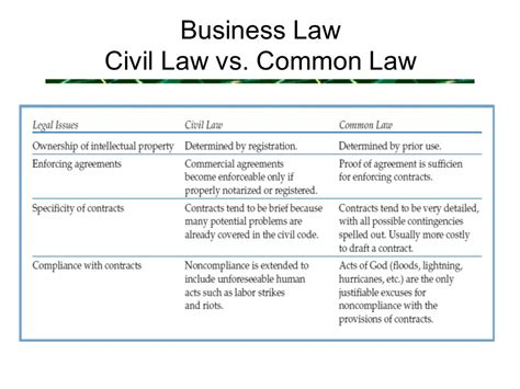Corporate Lawyer Vs Mba by The Political And Technological Environment Of