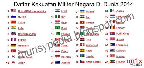 daftar lengkap kekuatan militer negara  dunia