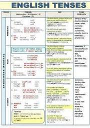 English worksheet all english tenses active voice complete