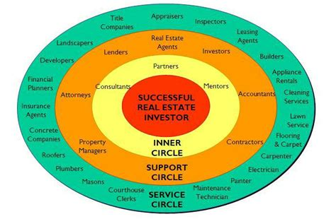 why is a real estate investing association important