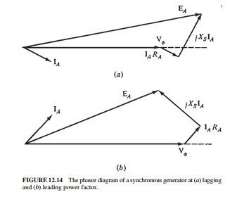 vector diagram generator synchronous generators the phasor diagram of a synchronous