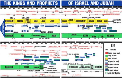 the prophecy kingdom of uisneach volume 1 and prophets of israel and judah timeline jpg
