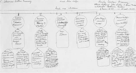 a history and genealogy of the family of baillie of dunain dochfour and lamington with a sketch of the family of mcintosh bulloch and other families classic reprint books freeney family tree and susan howell s family