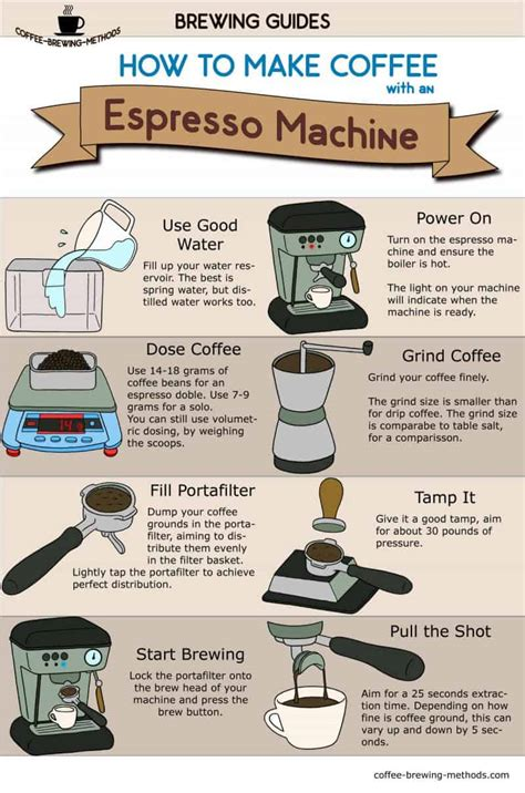 how to espresso coffee infographic how to espresso with an espresso machine