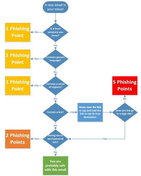 email flowchart how do i identify a phishing scam vcu technology services