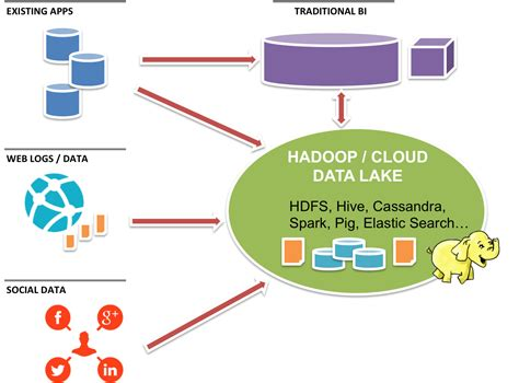 big data architecture diagram architecture diagram for big data gallery how to guide