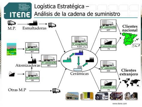 cadena de suministro whirlpool diagnostico logistico herramienta para la mejora