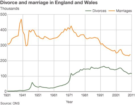 marriage and divorce rates graph fewer marriages ending in divorce bbc news