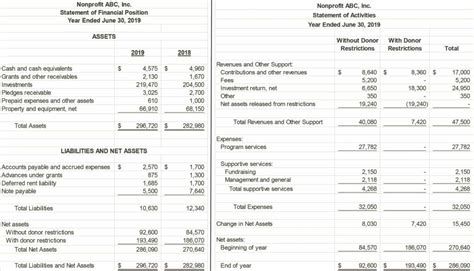 nonprofit financial statements template balance sheet for non profit template and non profit