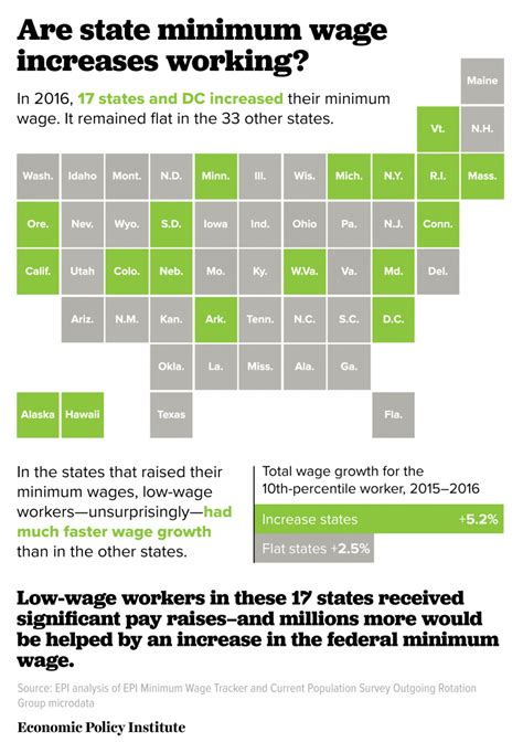 what is minimum wage voters want higher minimum wages why they grow