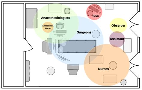 operating room flooring standards gurus floor zones of action inside the operating room view from the