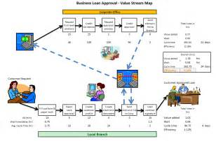 the value stream map is used to analyze and design the