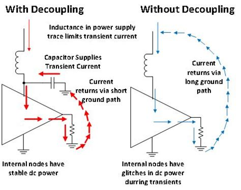 power supply bypass capacitor the decoupling capacitor is it really necessary precision hub blogs ti e2e community