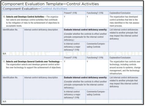 Assessing The Adequacy Of Control Internal Auditor S Corner Coso Mapping Template
