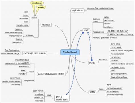esi umano mind map globalisasi
