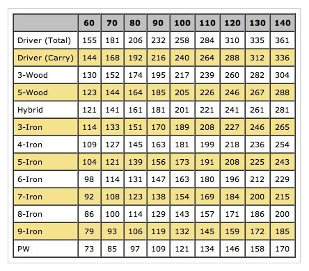 golf swing speed chart for golf club fitting driver swing speed distance chart pictures to pin on