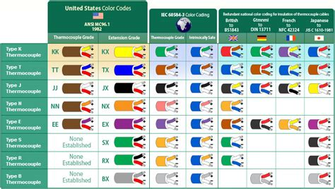 thermocouple color codes thermocouple color coding