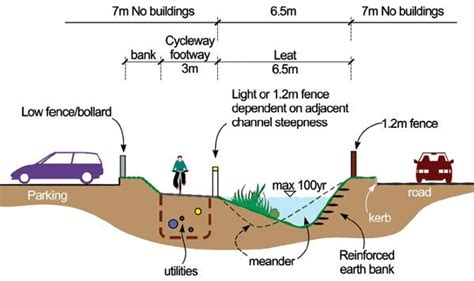 design flood definition diagram showing how to design for stormwater exceedance at