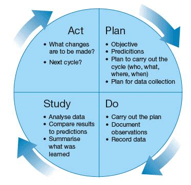 model for improvement template plan gif