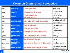 Essay Correction Symbols by Correction Symbols