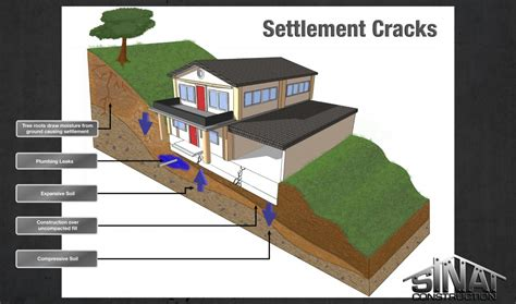 What Does Settlement When Buying A House Settlement Cracks Update Los Angeles