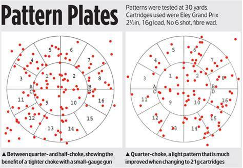 how to pattern your shotgun shotgun choke patterns chart pictures