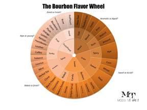 the bourbon flavor wheel and tasting sheet modernthirst