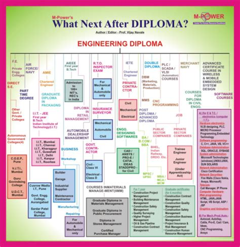 Colleges Offering Mba After Diploma by Sankara Polytechnic College
