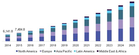 Smart Devices by Big Data Market Size Share Forecast Industry Research