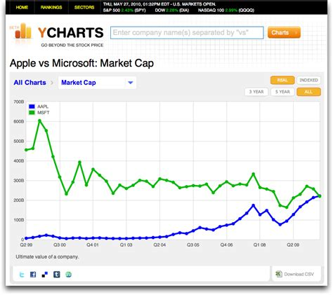apple market cap apple catches up with microsoft in market cap tidbits