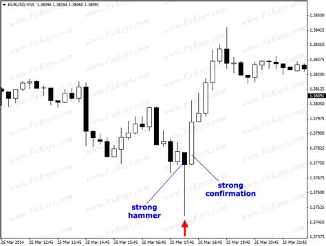 candlestick pattern inverted hammer hammer and inverted hammer candlesticks