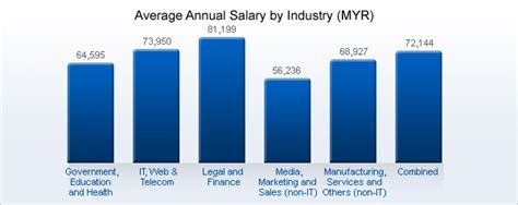Salary For Mba Graduates In Malaysia by Malaysia 2017 18 Average Salary Survey