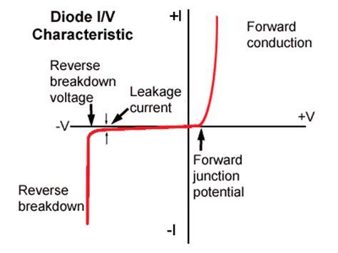 characteristics of diode graph introduction to diodes