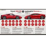 Ferrari 488 GTB Vs Lamborghini Huracan LP580 2