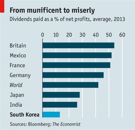 analog layout jobs in south korea taxing corporate cash a tempting target the economist