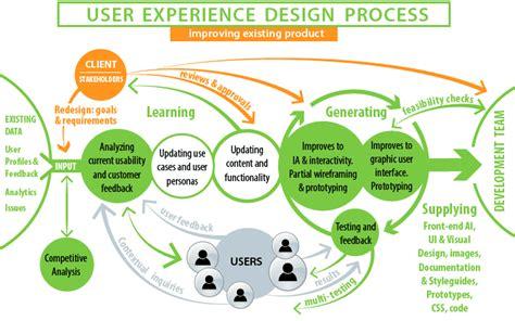 ux process diagram a diagram visually illustrating ux design process leo