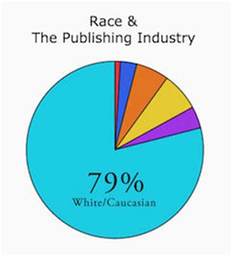 color of change org tell publishers to increase racial inclusion and equity