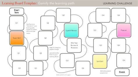 Learning Board Template Gamify The Learning Path Template