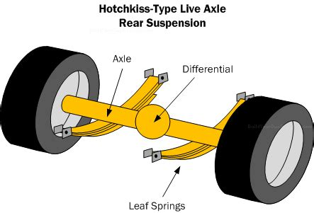 layout types and exles car suspension basics how to design tips free