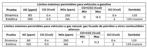meses para verificar en veracruz 2016 verificaci 243 n vehicular en la cdmx transporte mx