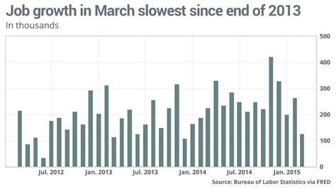 by jeffry bartash reporter washington marketwatch seems the u s poor jobs report blurs economic outlook marketwatch