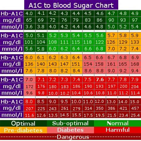 A1c Conversion Table by A1c Chart Sad About The Of A Nursing Student